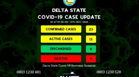 29-Year-Old Fruit Seller Tests Positive to COVID-19 in Delta