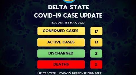 Delta Records Eight New COVID-19 Cases