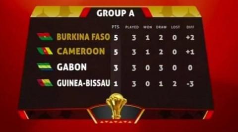 AFCON: Cameroon reach quarter-finals