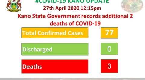 Kano Records 2 Additional COVID-19 Deaths