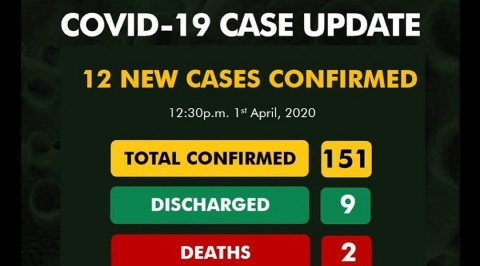 12 New Cases Recorded in Nigeria